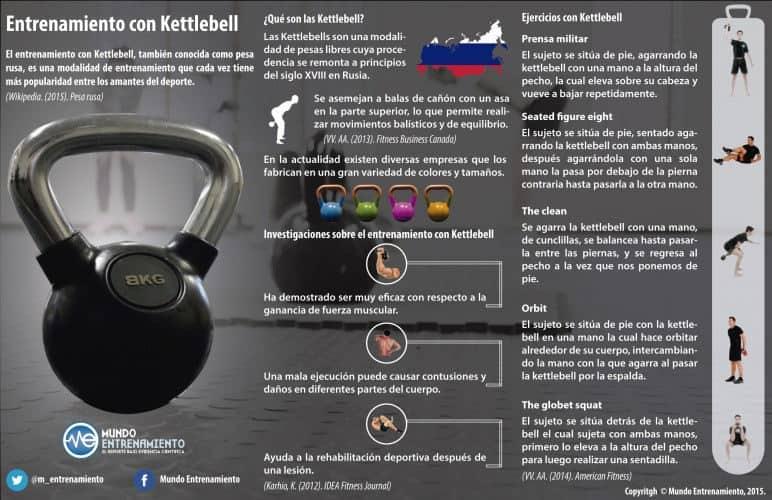 Infografía entrenamiento con kettelbells