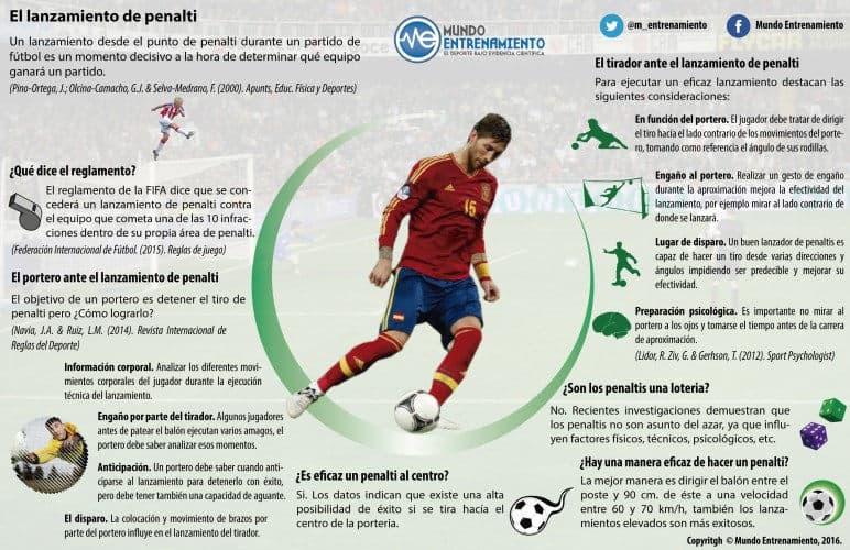 Infografía lanzamiento de penalti