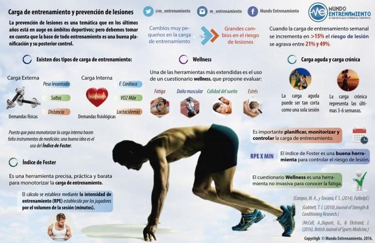 carga de entrenamiento y prevención de lesiones