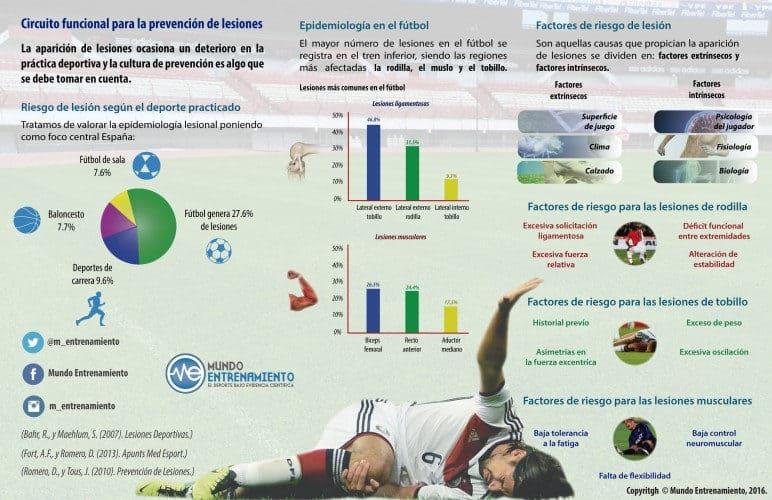 Infografía sobre circuito para prevenir lesiones