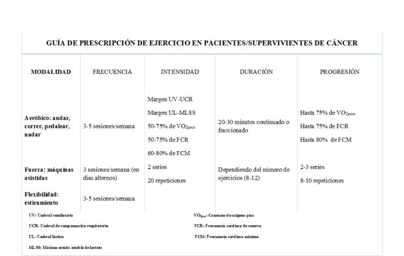 cuadro prescripcion cancer