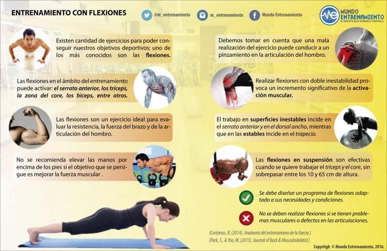 infografía sobre entrenamiento con flexiones