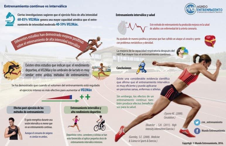 Infografía sobre entrenamiento continuo e interválico