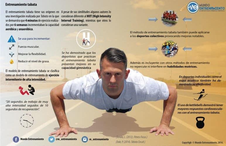 Infografía sobre el entrenamiento tabata