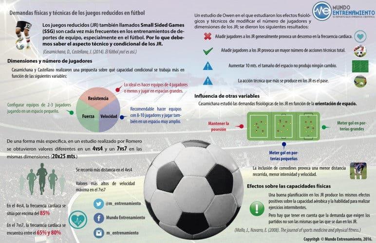 infografía de juegos reducidos en fútbol