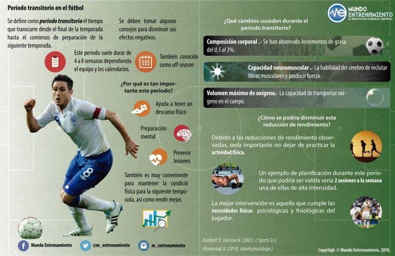 infografia período transitorio en fútbol