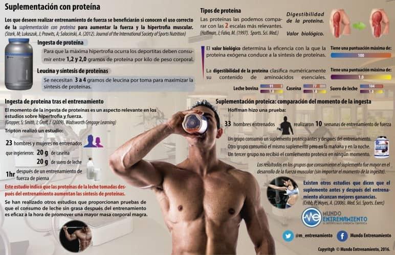 Infografía sobres suplementación con proteína