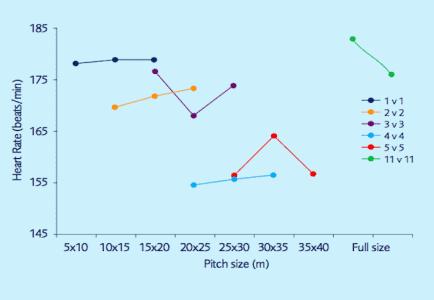 Figura 2. Pico de frecuencia cardíaca durante Juegos Reducidos (2)