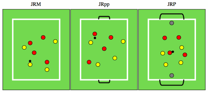 Figura 3. Representación gráfica de los Juegos Reducidos en función de la orientación del espacio. JRM: mantener la posesión; JRpp: meter gol en porterías pequeñas; JRP: meter gol en porterías grandes (1).