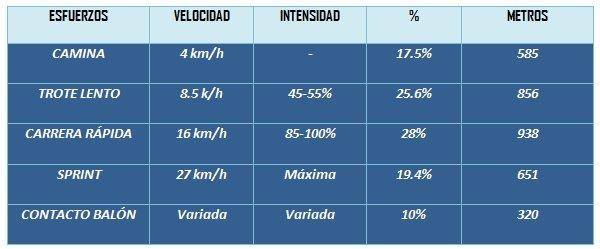 Tabla 1. Intensidad y duración de los desplazamientos