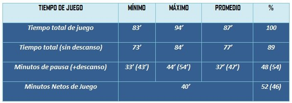 Tabla 2. Tiempo total y neto durante un partido
