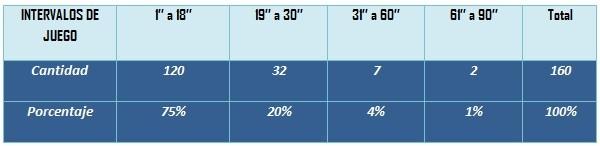Tabla 3. Frecuencia de los intervalos de juego según su duración