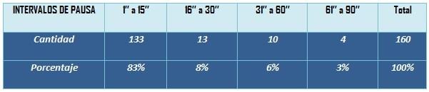 Tabla 4. Frecuencia de los intervalos de pausa según su duración (1)