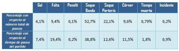 Tabla 5. Porcentajes de los tipos de interrupciones que hay en el juego