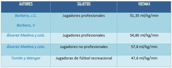 Tabla 6. Autores y estudios de medición VO2max en diferentes deportistas