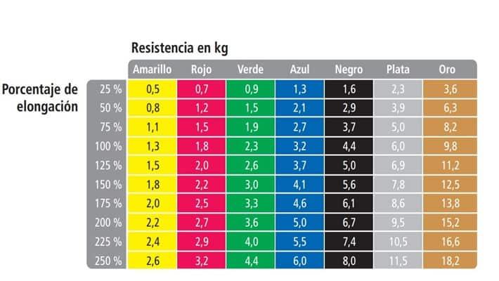 Imagen 1. Relación entre porcentaje de elongación fuerza necesaria