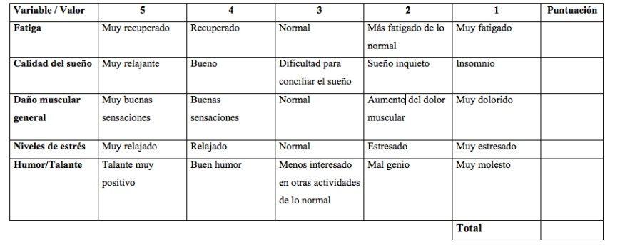 Calificaciones subjetivas de bienestar prevención de lesiones