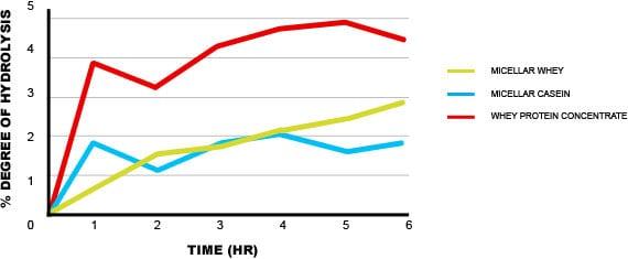 hidrolisis suplementación con proteína de soja y de suero