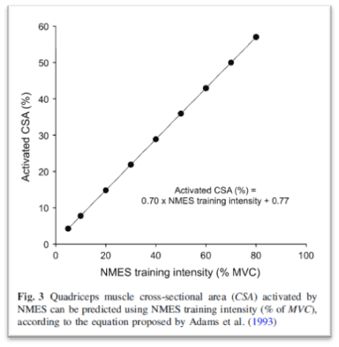 Figura 1. Porcentaje de área de sección transversal muscular reclutada en función de la intensidad del entrenamiento con chaleco de electroestimulación