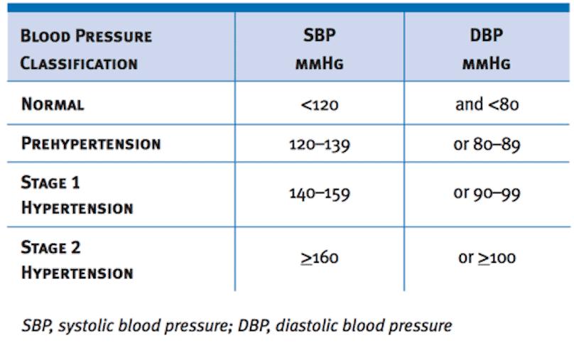 Figura 2. Clasificación de los valores de la tensión arterial