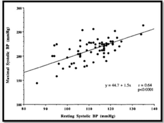 Figura 4. Respuesta de la tensión arterial al ejercicio en normotensos
