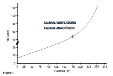 Gráfico 1. Umbral ventilatorio & Umbral anaeróbico.