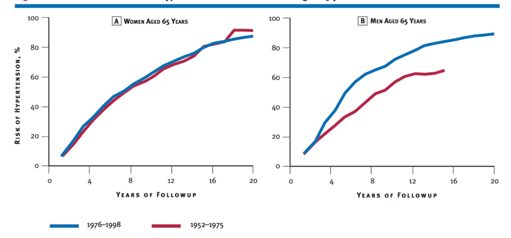 Figura 1. Evolución de la tensión arterial a partir de los 65 años