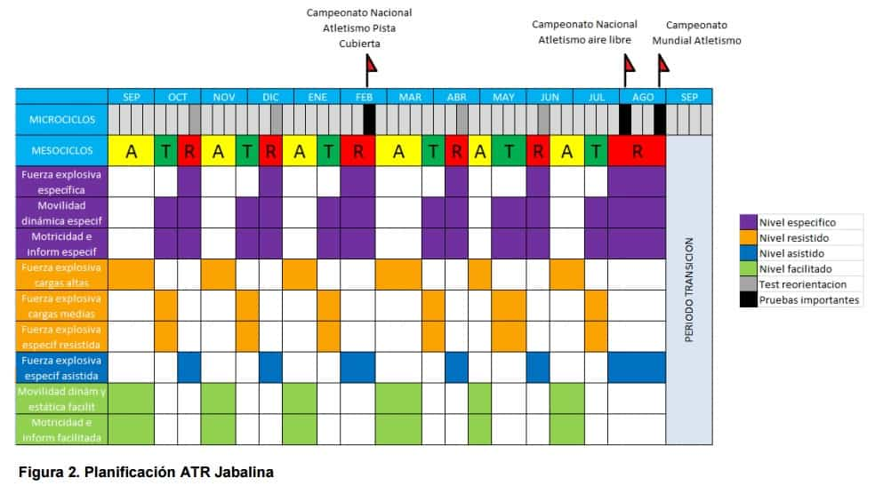 Planificación entrenamiento de jabalina
