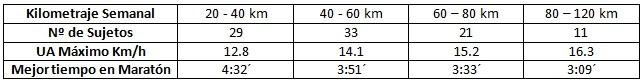 Tabla 1. Rangos de kilometraje semanal y UA máximo en corredores entre 30 y 60 años de edad.