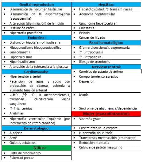 Tabla 2. efectos de los anabolizantes