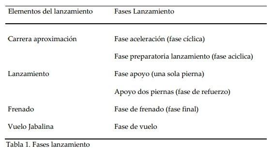 Tabla1 fases del lanzamiento