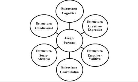 Figura 1. Estructuras relacionadas con el juego (Solé, 2002)