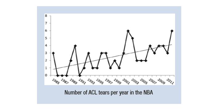 Lesión del Ligamento Cruzado Anterior en la NBA