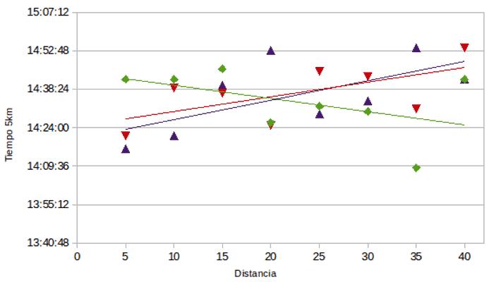 Comparación tiempos 3 maratones
