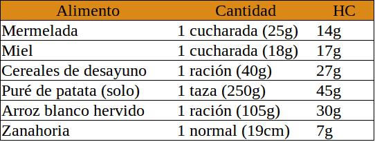 Alimentos de alto índice glucémico