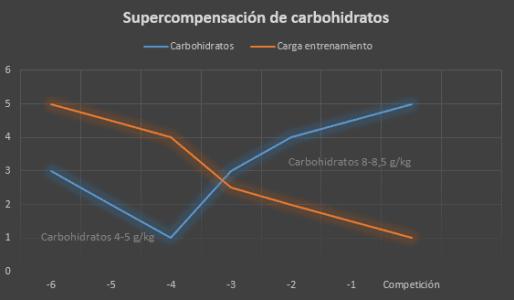 Carbohidratos y carga de entrenamiento en la dieta escandinava