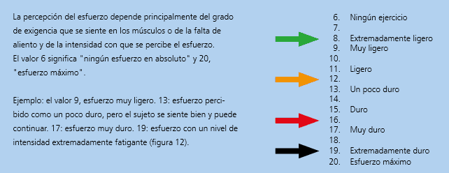 Escala RPE (6)