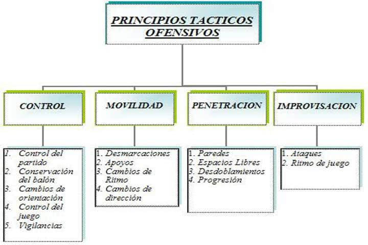(Galeote, F. 2003, Mercé, J. 2007)