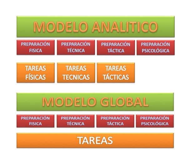 Diferencia entre la metodología analítica y global