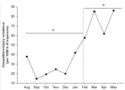 Meses de incidencia de lesiones durante los entrenamientos en una temporada de la Primera División Española (Noya, 2014).3