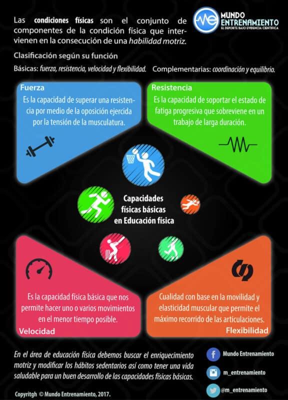 infografía capacidades físicas básicas