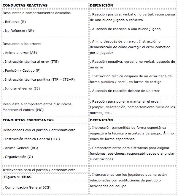 Tabla 1 psicología deportiva