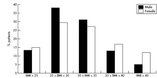 Figura 2: Distribución por IMC de paciente con Diabetes tipo 2