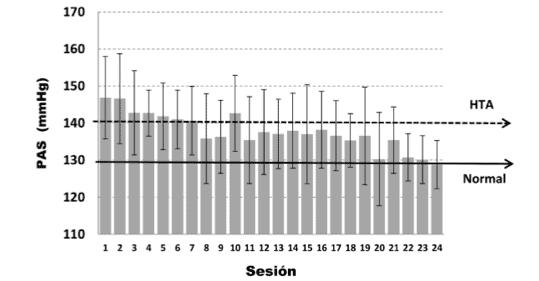 """Figura 2: variación promedio de la Pas en el grupo Hta, sesión a sesión, medición efectuada previo al ejercicio físico. Variables se presentan como (Pas) presión arterial sistólica. (….) línea discontinua """"Hta"""" indica límite de """"hipertensión arterial"""". (__) línea continua """"normal"""" incluye valores límites para """"normal y normal alto""""."""