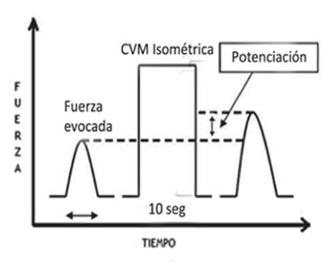 Potenciacion post activacion