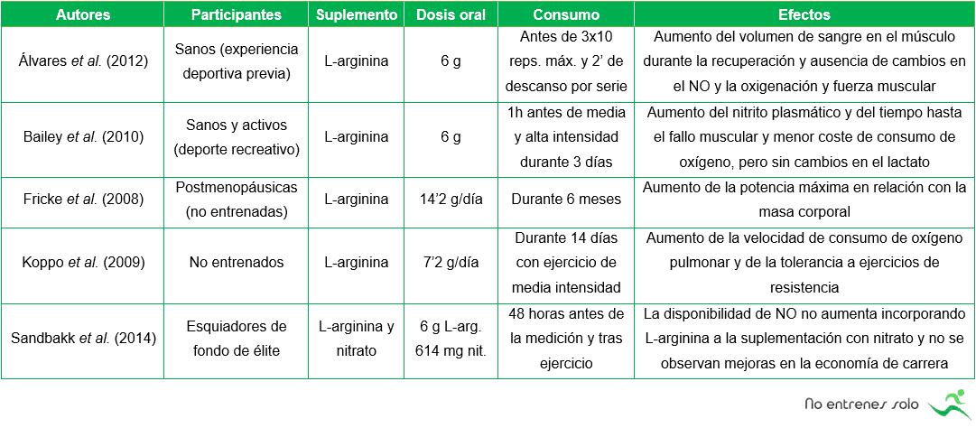 Estudios de suplementación con L-arginina