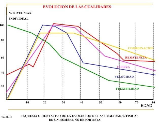 evolución de las capacidades físicas básicas
