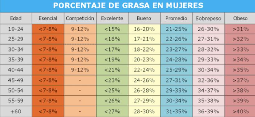 Tabla 4: Porcentaje de grasa adecuados según sexo y edad