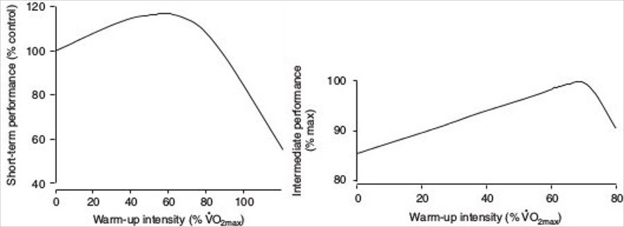rendimiento tras calentamiento físico diferentes intensidades