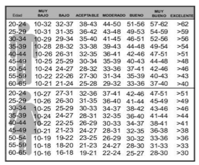 Tabla 1: Valores de Consumo Máximo de Oxígeno en la población no deportista de élite por edad y sexo